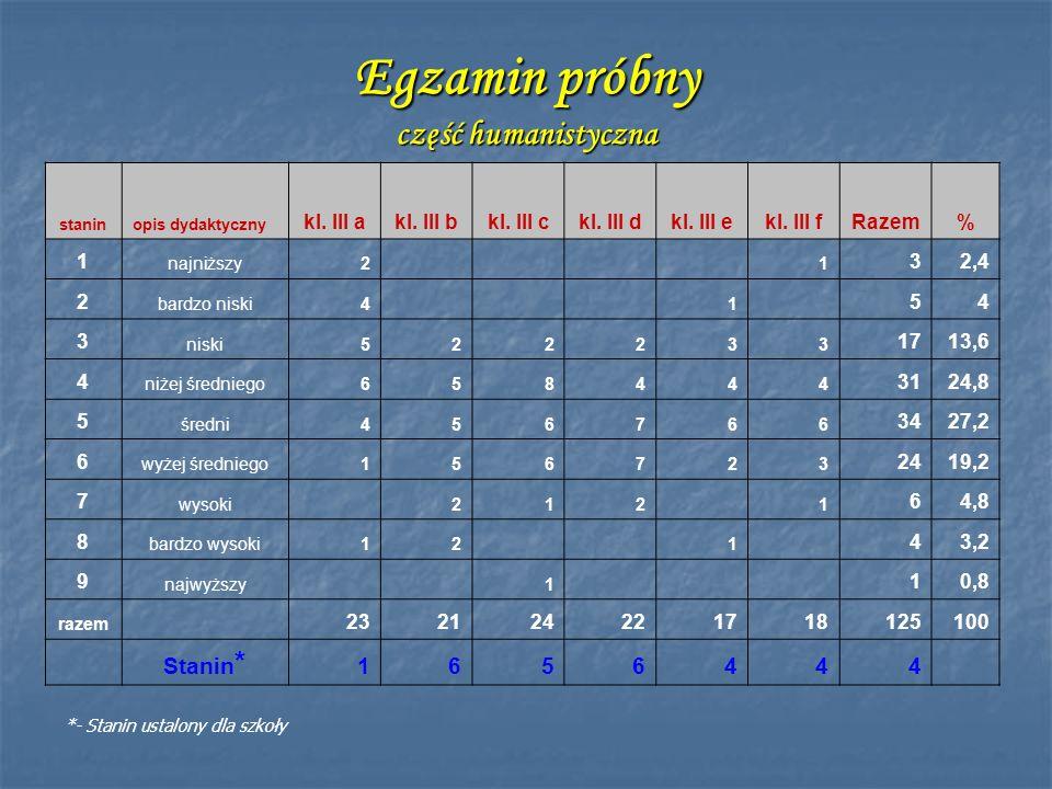 Egzamin próbny część humanistyczna staninopis dydaktyczny kl. III akl. III bkl. III ckl. III dkl. III ekl. III fRazem% 1 najniższy2 1 32,4 2 bardzo ni