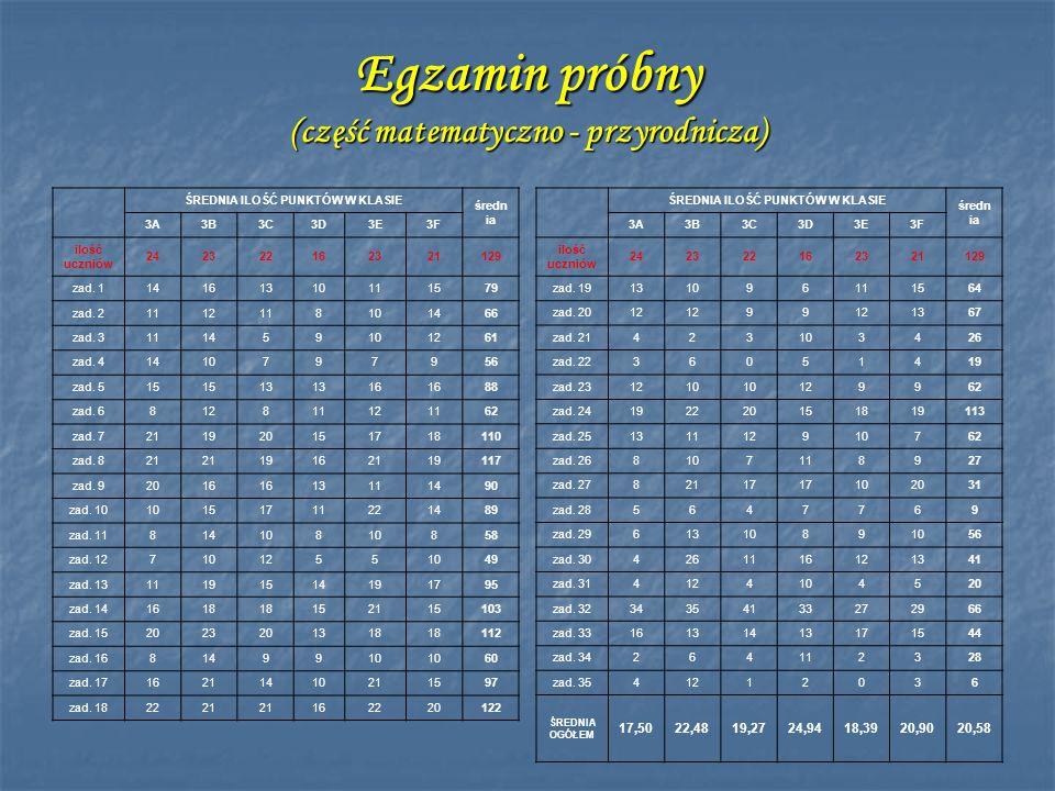 Egzamin próbny (część matematyczno - przyrodnicza) ŚREDNIA ILOŚĆ PUNKTÓW W KLASIE średn ia 3A3B3C3D3E3F ilość uczniów 242322162321129 zad. 19131096111