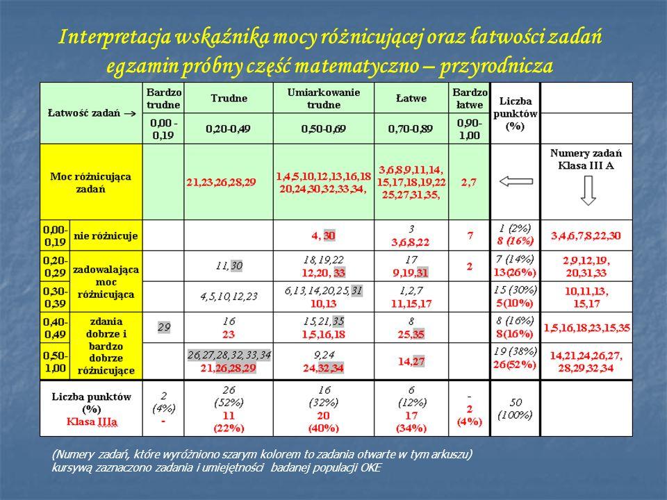 Interpretacja wskaźnika mocy różnicującej oraz łatwości zadań egzamin próbny część matematyczno – przyrodnicza (Numery zadań, które wyróżniono szarym