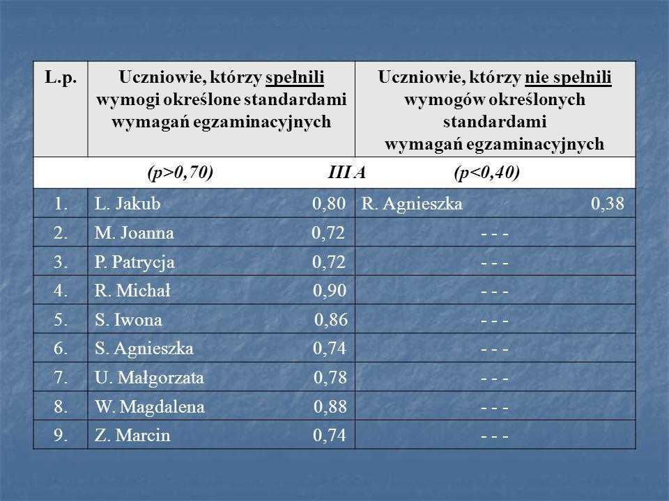 L.p.Uczniowie, którzy spełnili wymogi określone standardami wymagań egzaminacyjnych Uczniowie, którzy nie spełnili wymogów określonych standardami wym