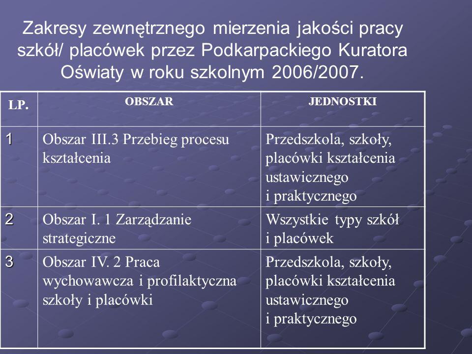 Zakresy zewnętrznego mierzenia jakości pracy szkół/ placówek przez Podkarpackiego Kuratora Oświaty w roku szkolnym 2006/2007.