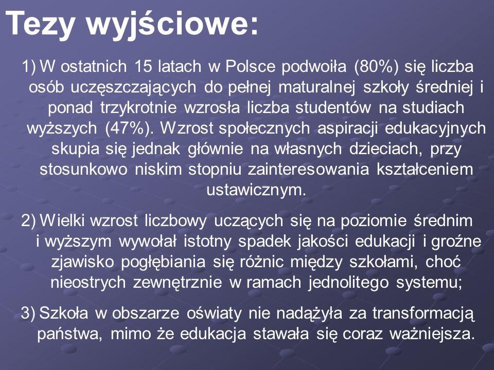 Tezy wyjściowe: 1)W ostatnich 15 latach w Polsce podwoiła (80%) się liczba osób uczęszczających do pełnej maturalnej szkoły średniej i ponad trzykrotnie wzrosła liczba studentów na studiach wyższych (47%).