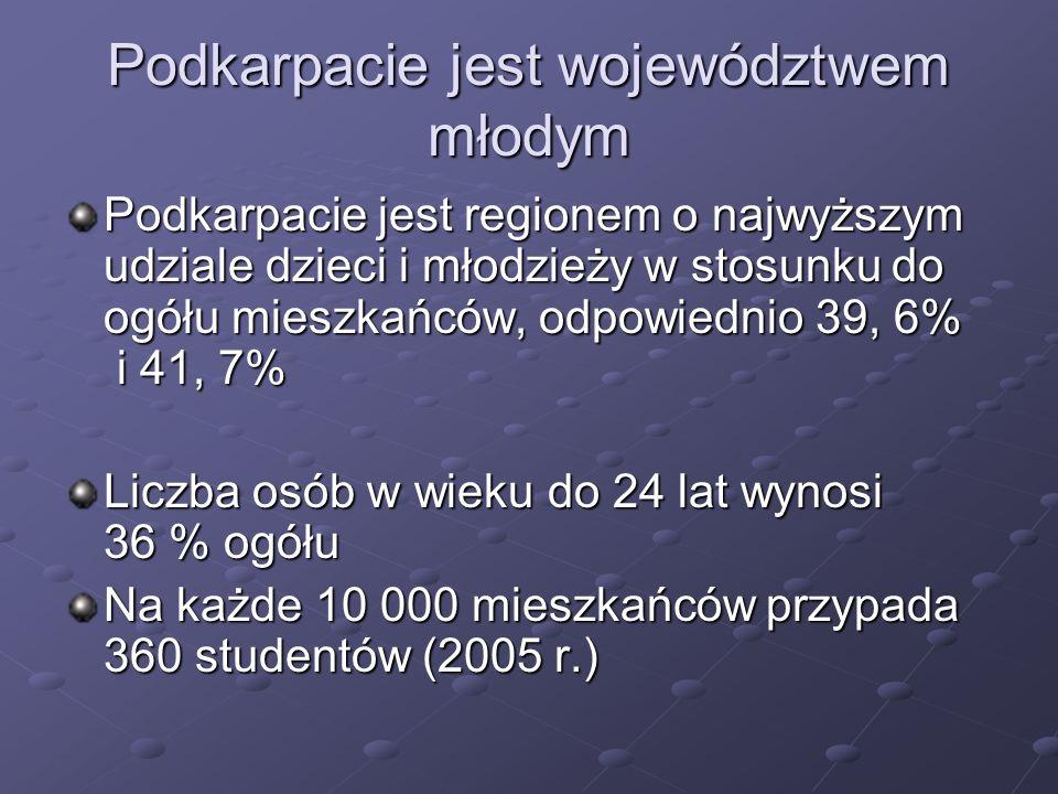 Podkarpacie jest województwem młodym Podkarpacie jest regionem o najwyższym udziale dzieci i młodzieży w stosunku do ogółu mieszkańców, odpowiednio 39, 6% i 41, 7% Liczba osób w wieku do 24 lat wynosi 36 % ogółu Na każde 10 000 mieszkańców przypada 360 studentów (2005 r.)
