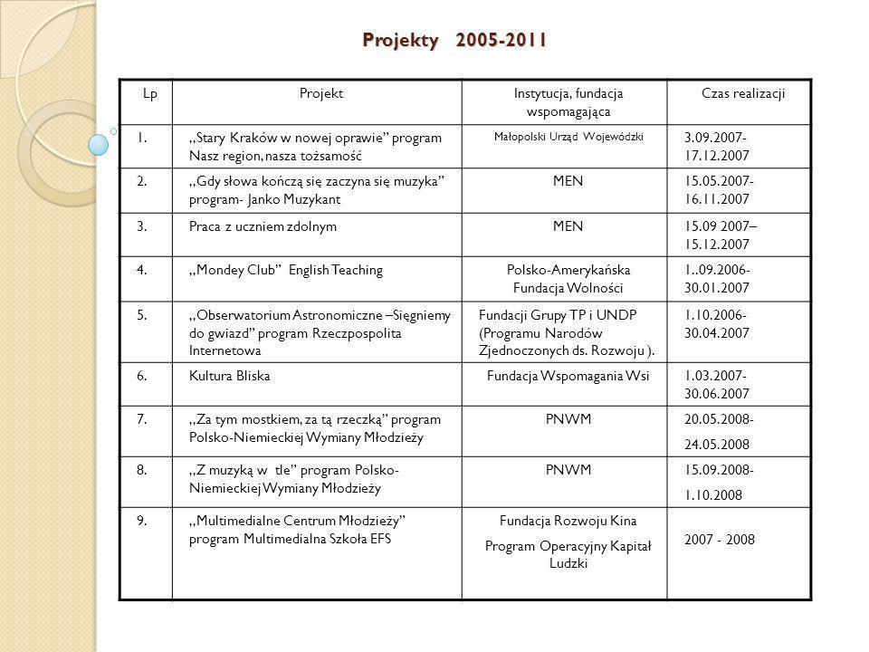 Projekty 2005-2011 LpProjektInstytucja, fundacja wspomagająca Czas realizacji 1.,,Stary Kraków w nowej oprawie program Nasz region, nasza tożsamość Ma