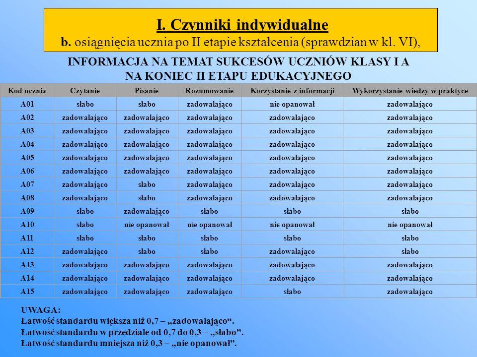 I. Czynniki indywidualne b. osiągnięcia ucznia po II etapie kształcenia (sprawdzian w kl. VI), INFORMACJA NA TEMAT SUKCESÓW UCZNIÓW KLASY I A NA KONIE