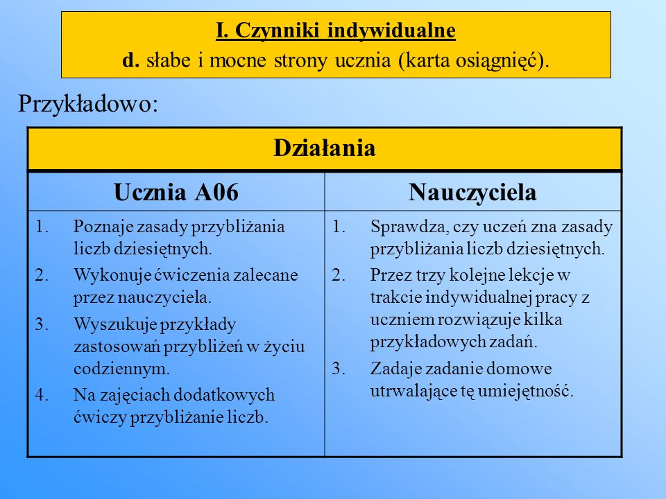 I. Czynniki indywidualne d. słabe i mocne strony ucznia (karta osiągnięć). Przykładowo: Działania Ucznia A06Nauczyciela 1.Poznaje zasady przybliżania