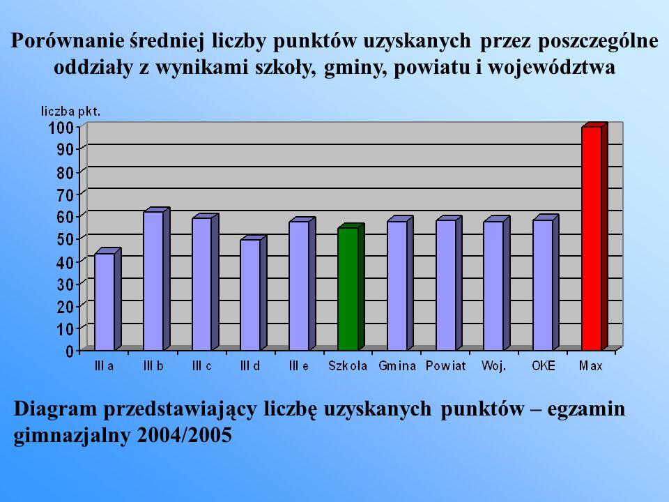Diagram przedstawiający liczbę uzyskanych punktów – egzamin gimnazjalny 2004/2005 Porównanie średniej liczby punktów uzyskanych przez poszczególne odd
