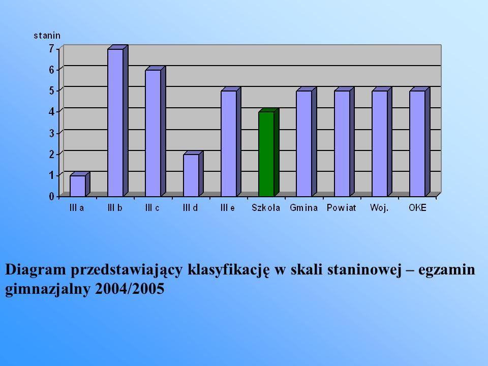 Diagram przedstawiający klasyfikację staninową w części matematyczno-przyrodniczej Porównanie wyników egzaminu gimnazjalnego na przestrzeni trzech ostatnich lat.