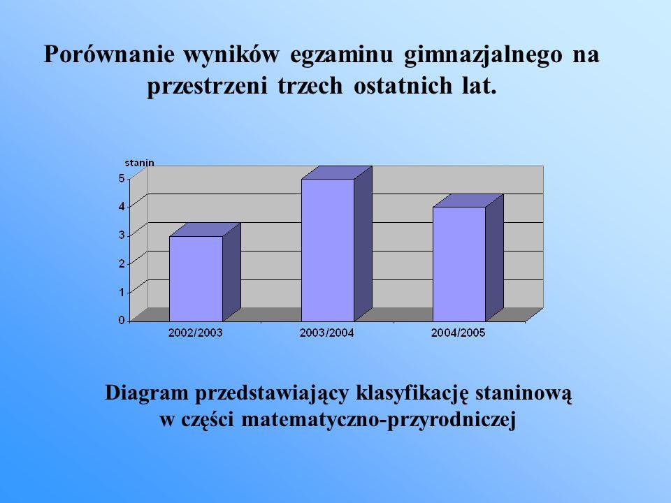 Diagram przedstawiający klasyfikację staninową w części matematyczno-przyrodniczej Porównanie wyników egzaminu gimnazjalnego na przestrzeni trzech ost