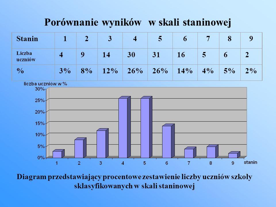 Porównanie wyników w skali staninowej Stanin123456789 Liczba uczniów 4914303116562 %3%8%12%26% 14%4%5%2% Diagram przedstawiający procentowe zestawieni