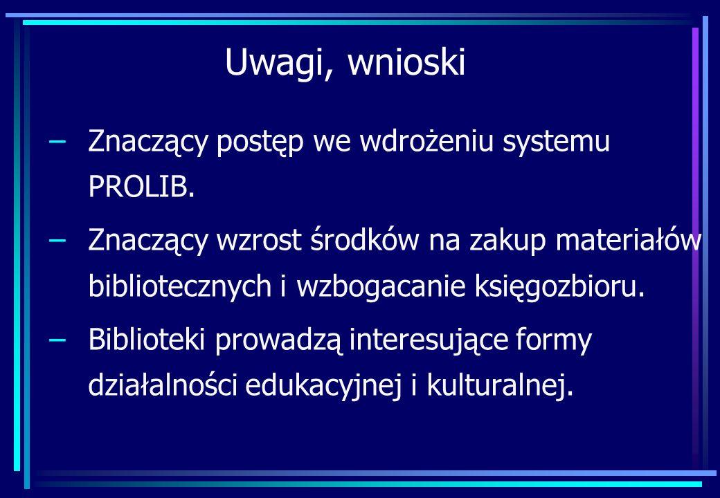 Uwagi, wnioski –Znaczący postęp we wdrożeniu systemu PROLIB. –Znaczący wzrost środków na zakup materiałów bibliotecznych i wzbogacanie księgozbioru. –