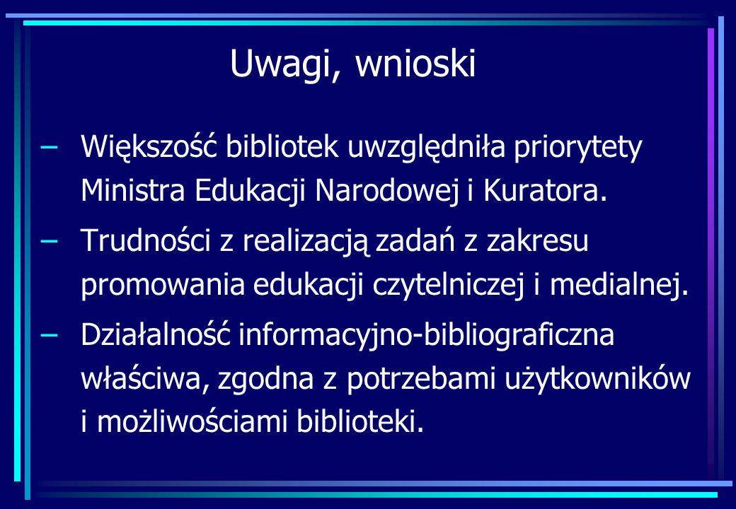 Uwagi, wnioski –Większość bibliotek uwzględniła priorytety Ministra Edukacji Narodowej i Kuratora. –Trudności z realizacją zadań z zakresu promowania