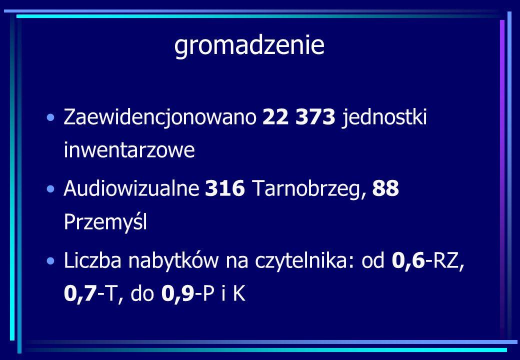 gromadzenie Zaewidencjonowano 22 373 jednostki inwentarzowe Audiowizualne 316 Tarnobrzeg, 88 Przemyśl Liczba nabytków na czytelnika: od 0,6-RZ, 0,7-T,