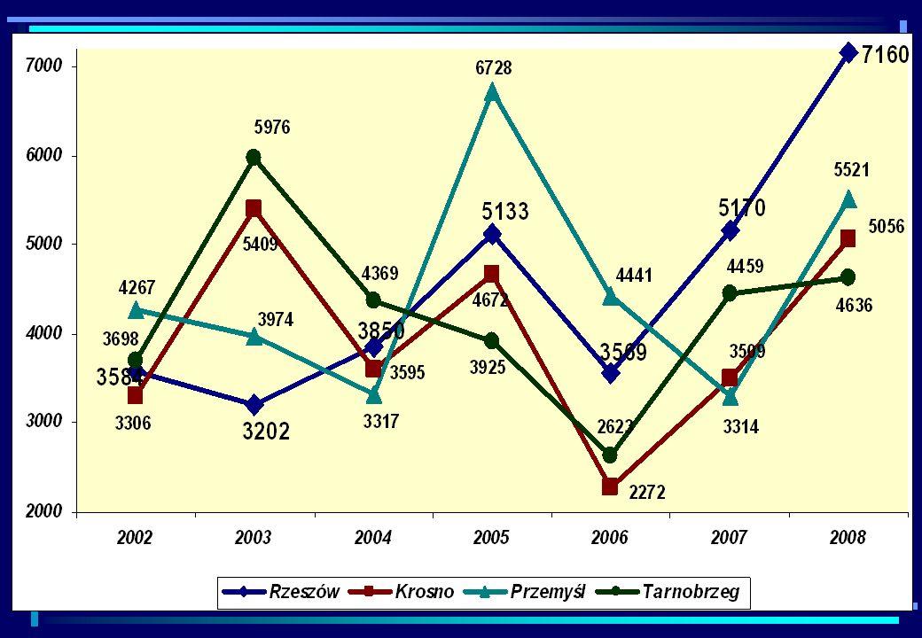 czytelnicy Dalszy spadek liczby czytelników Zarejestrowano 30 315 czytelników, o 2 532 mniej niż w ubiegłym roku szkolnym Nauczyciele stanowią 20% ogółu czytelników (spadek o 2% w stosunku do roku ubiegłego) Lubaczów 43%, Krosno 36%, Ustrzyki 35%, Jasło 31%, Sanok 14% Analiza przyczyn