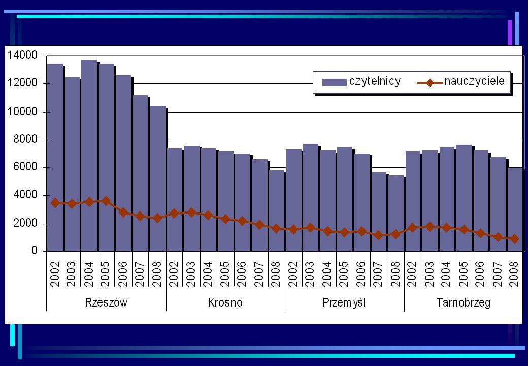 udostępnianie Dalszy spadek liczby odwiedzin i wypożyczeń Spadek zainteresowania usługami czytelni Wzrasta liczba udzielanych przez biblioteki informacji Rozwija się wypożyczanie międzybiblioteczne Analiza przyczyn