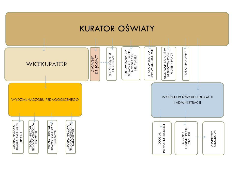 Podstawowe kierunki realizacji polityki oświatowej państwa 2013/2014