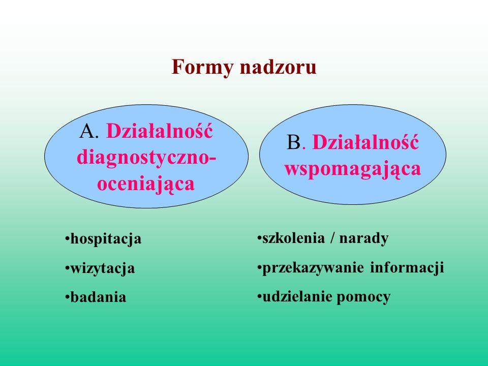 Formy nadzoru A. Działalność diagnostyczno- oceniająca B. Działalność wspomagająca hospitacja wizytacja badania szkolenia / narady przekazywanie infor