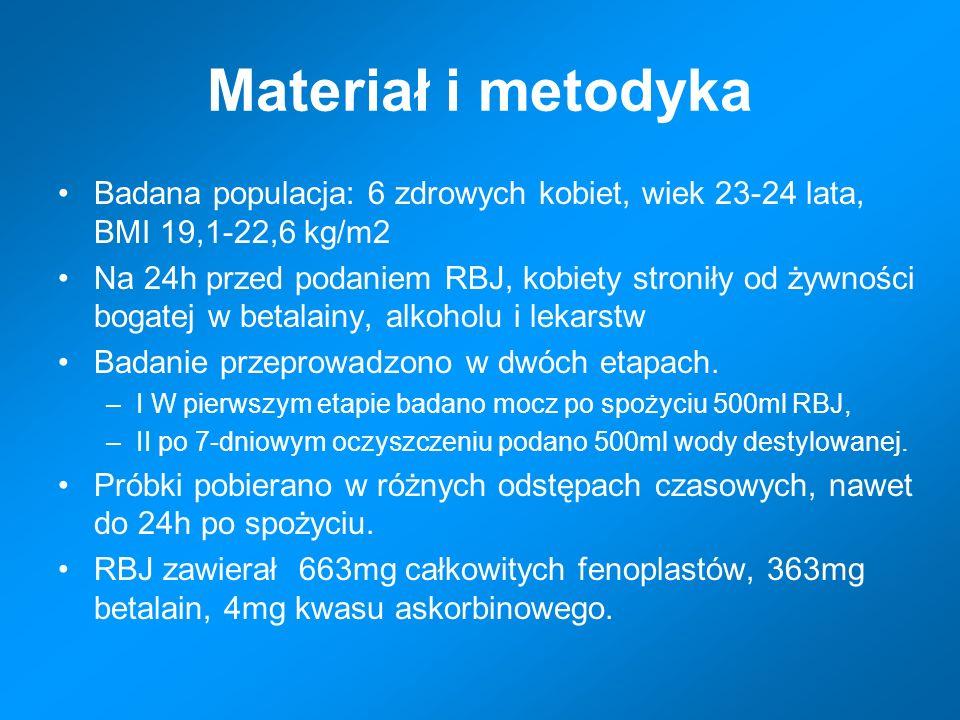 Materiał i metodyka Badana populacja: 6 zdrowych kobiet, wiek 23-24 lata, BMI 19,1-22,6 kg/m2 Na 24h przed podaniem RBJ, kobiety stroniły od żywności bogatej w betalainy, alkoholu i lekarstw Badanie przeprowadzono w dwóch etapach.
