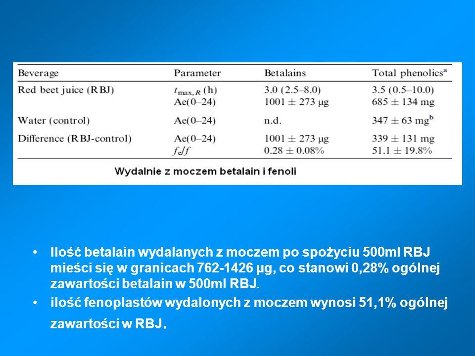 Ilość betalain wydalanych z moczem po spożyciu 500ml RBJ mieści się w granicach 762-1426 µg, co stanowi 0,28% ogólnej zawartości betalain w 500ml RBJ.
