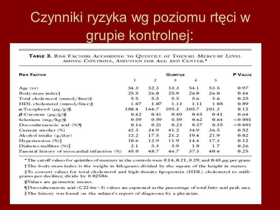 Czynniki ryzyka wg poziomu rtęci w grupie kontrolnej :