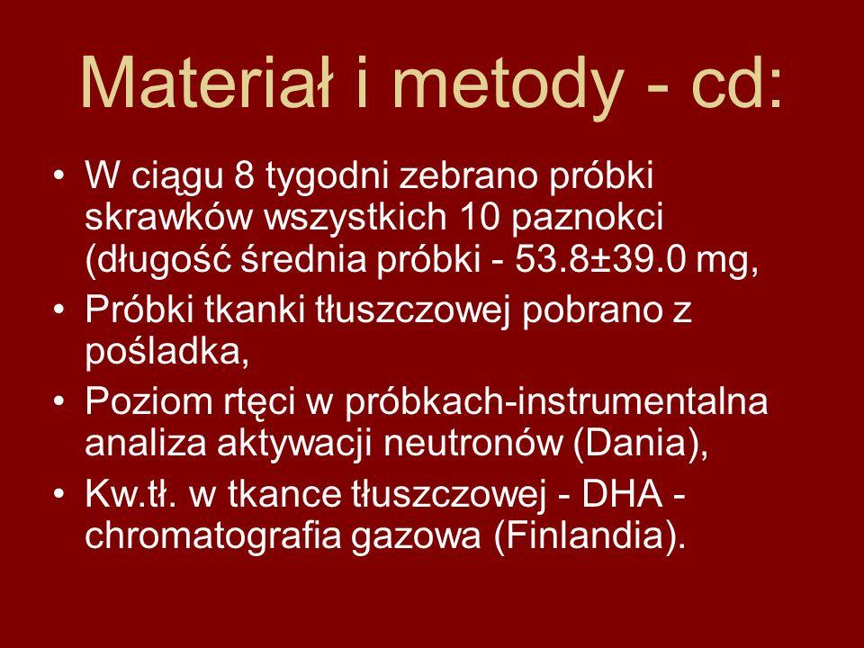 Materiał i metody - cd: W ciągu 8 tygodni zebrano próbki skrawków wszystkich 10 paznokci (długość średnia próbki - 53.8±39.0 mg, Próbki tkanki tłuszcz