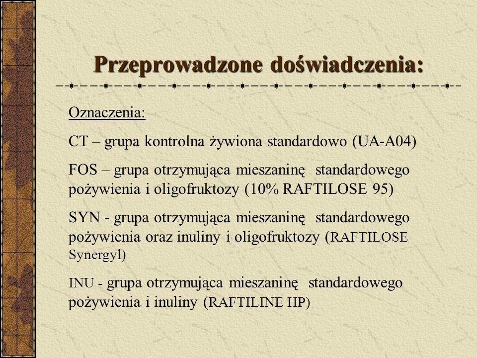 Przeprowadzone doświadczenia: Oznaczenia: CT – grupa kontrolna żywiona standardowo (UA-A04) FOS – grupa otrzymująca mieszaninę standardowego pożywieni