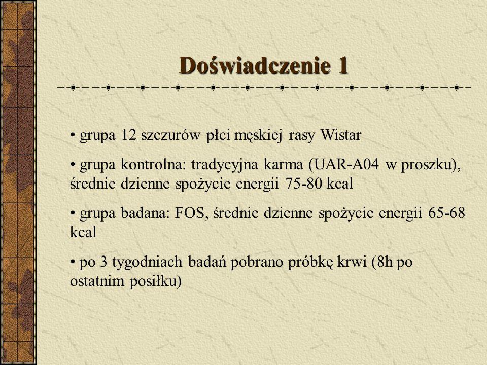 Doświadczenie 1 grupa 12 szczurów płci męskiej rasy Wistar grupa kontrolna: tradycyjna karma (UAR-A04 w proszku), średnie dzienne spożycie energii 75-