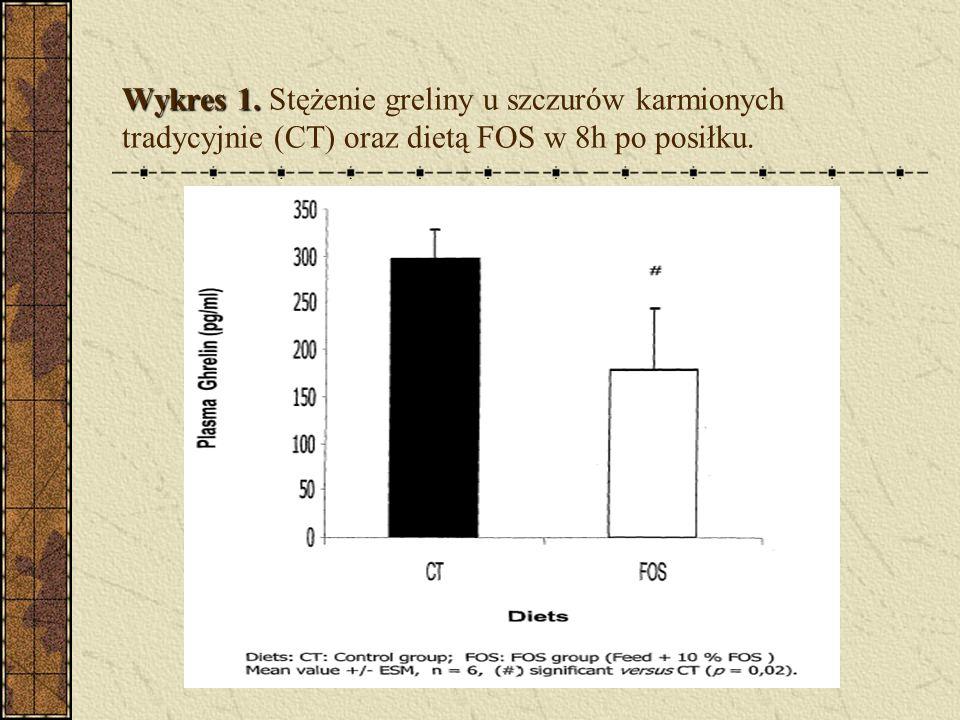Wykres 1. Wykres 1. Stężenie greliny u szczurów karmionych tradycyjnie (CT) oraz dietą FOS w 8h po posiłku.