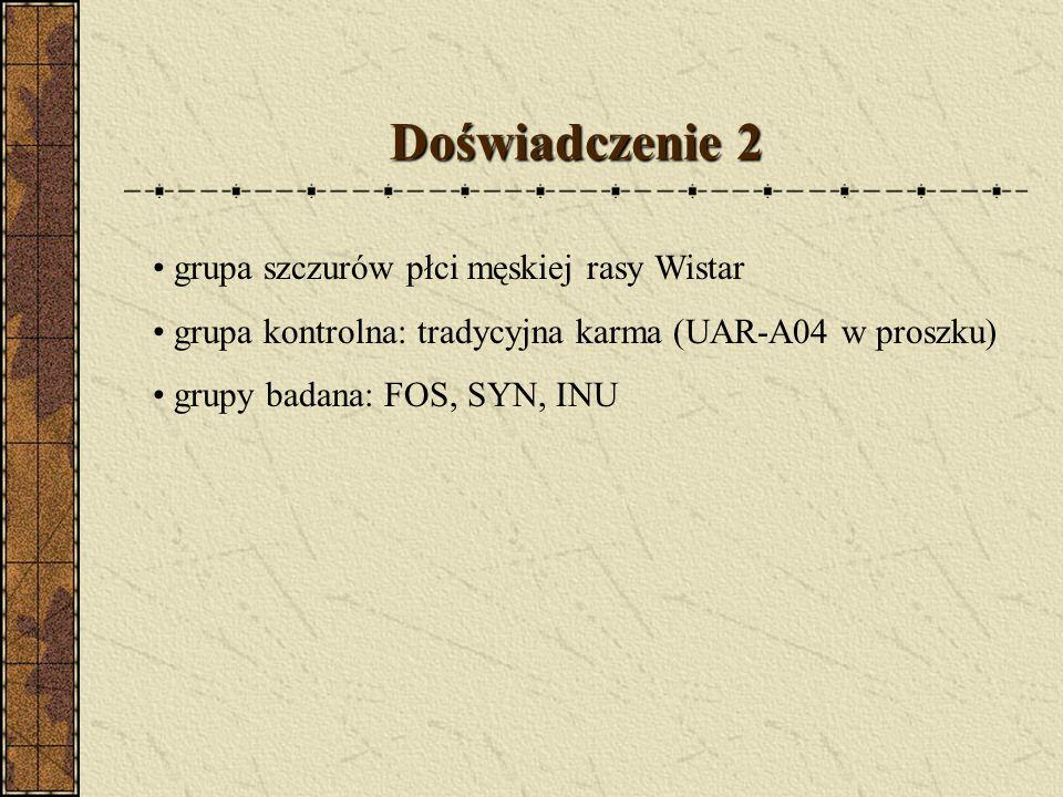 Doświadczenie 2 grupa szczurów płci męskiej rasy Wistar grupa kontrolna: tradycyjna karma (UAR-A04 w proszku) grupy badana: FOS, SYN, INU