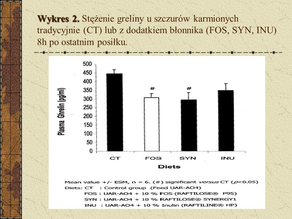 Wykres 2. Wykres 2. Stężenie greliny u szczurów karmionych tradycyjnie (CT) lub z dodatkiem błonnika (FOS, SYN, INU) 8h po ostatnim posiłku.