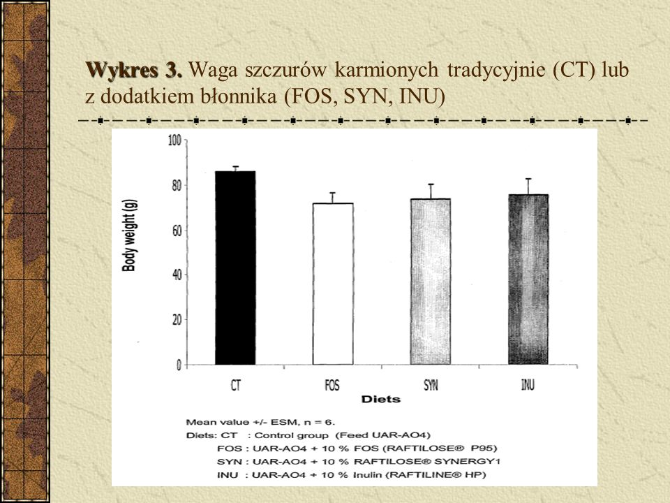 Wykres 3. Wykres 3. Waga szczurów karmionych tradycyjnie (CT) lub z dodatkiem błonnika (FOS, SYN, INU)