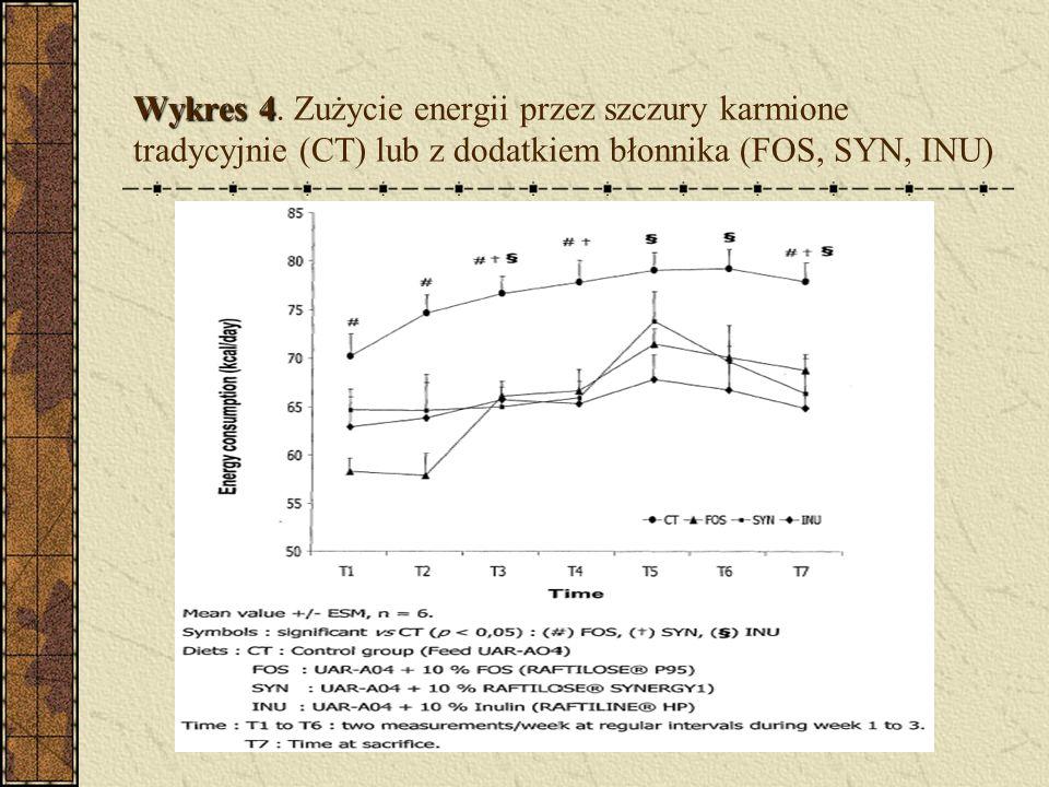 Wykres 4 Wykres 4. Zużycie energii przez szczury karmione tradycyjnie (CT) lub z dodatkiem błonnika (FOS, SYN, INU)