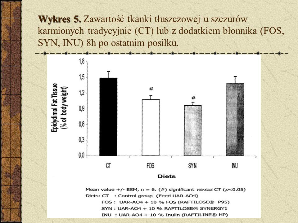 Wykres 5. Wykres 5. Zawartość tkanki tłuszczowej u szczurów karmionych tradycyjnie (CT) lub z dodatkiem błonnika (FOS, SYN, INU) 8h po ostatnim posiłk