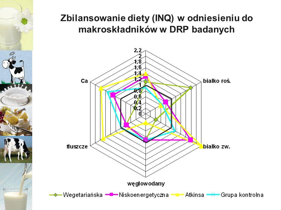 Zbilansowanie diety (INQ) w odniesieniu do makroskładników w DRP badanych