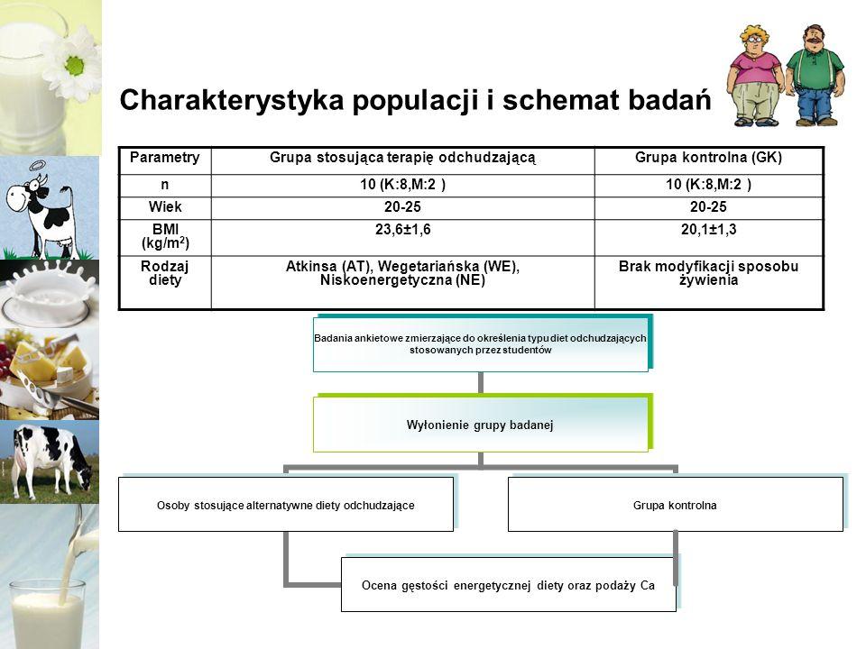 Metody badań 1)Ocena sposobu żywienia (podaż energii i Ca), metodą przygotowanego w tym celu kwestionariusza częstości spożycia (FFQ) 2)Ocena współczynników zmienności, gęstości odżywczej racji pokarmowych INQ przy wykorzystaniu programu Statistica 6.0 PL –INQ = wartości nieprawidłowe: INQ 1,15 wartości prawidłowe : 0,85<INQ<1,15 –Współczynnik zmienności S – odchylenie standardowe x - średnia arytmetyczna