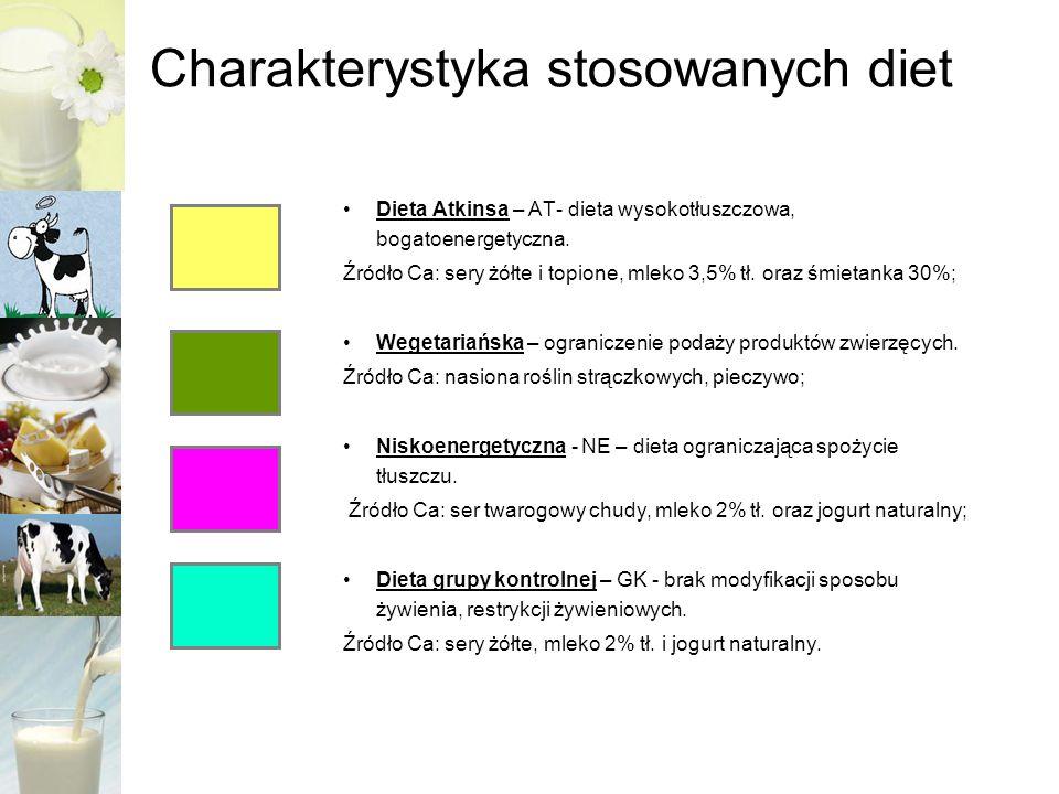 WYNIKI BADAŃ- ocena podaży wapnia i energii w redukcyjnych dietach alternatywnych Średnia podaż Ca w diecie [mg] Współczynnik zmienności Podaż energii w diecie [kcal] INQ [Wskaźnik gęstości żywieniowej] AT 2245±20067 23001,78±0,16 WE 370±2646713000,43±0,07 NE 1066±5856715001,3±0,7 GK 1595±8253719001,53±0,8 Poziom zalecany spożycia Ca : 1200 mg