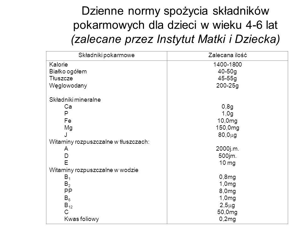 Dzienne normy spożycia składników pokarmowych dla dzieci w wieku 4-6 lat (zalecane przez Instytut Matki i Dziecka) Składniki pokarmoweZalecana ilość K