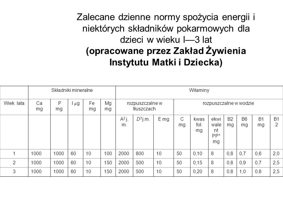 Zalecane dzienne normy spożycia energii i niektórych składników pokarmowych dla dzieci w wieku l3 lat (opracowane przez Zakład Żywienia Instytutu Matk
