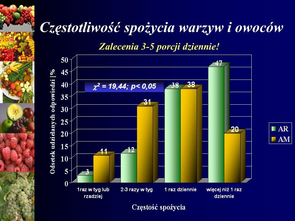 Częstotliwość spożycia warzyw i owoców 2 = 19,44; p< 0,05 Zalecenia 3-5 porcji dziennie!