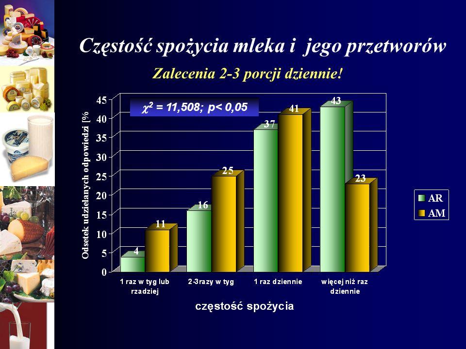 Częstość spożycia mleka i jego przetworów 2 = 11,508; p< 0,05 Zalecenia 2-3 porcji dziennie!
