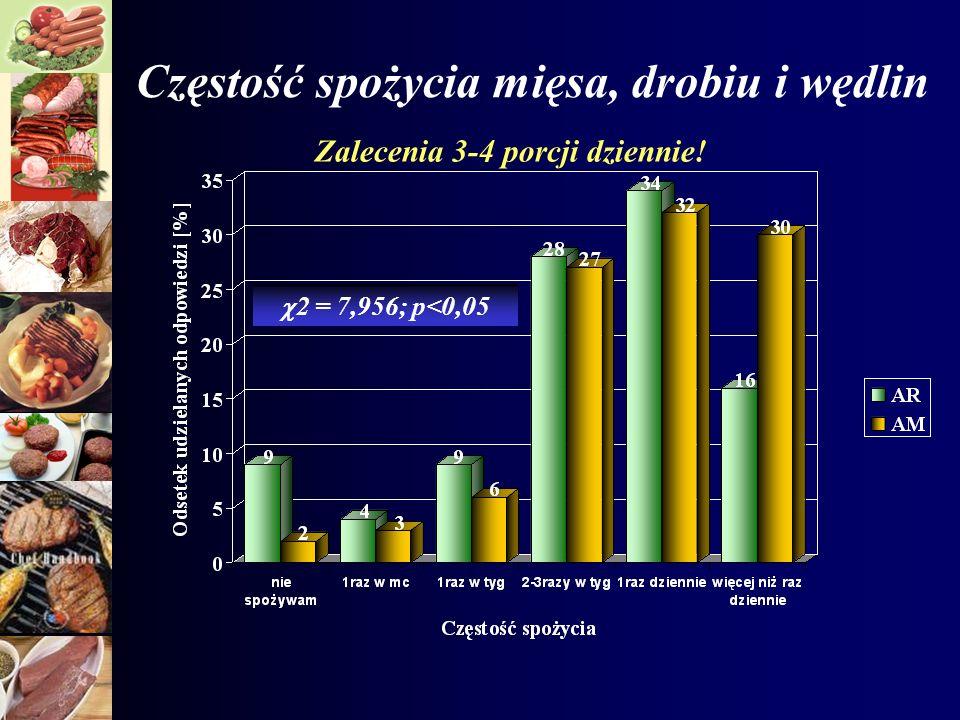 Częstość spożycia mięsa, drobiu i wędlin 2 = 7,956; p<0,05 Zalecenia 3-4 porcji dziennie!