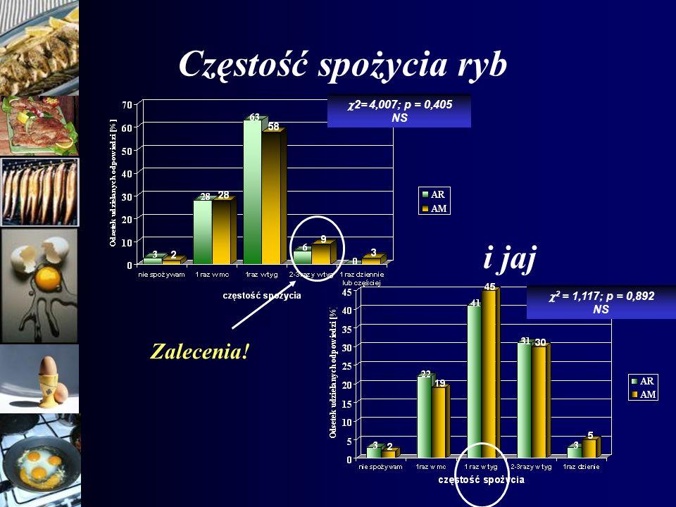 Częstość spożycia ryb 2= 4,007; p = 0,405 NS 2 = 1,117; p = 0,892 NS i jaj Zalecenia!