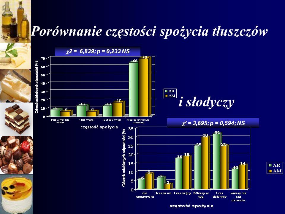 Porównanie częstości spożycia tłuszczów 2 = 6,839; p = 0,233 NS 2 = 3,695; p = 0,594; NS i słodyczy