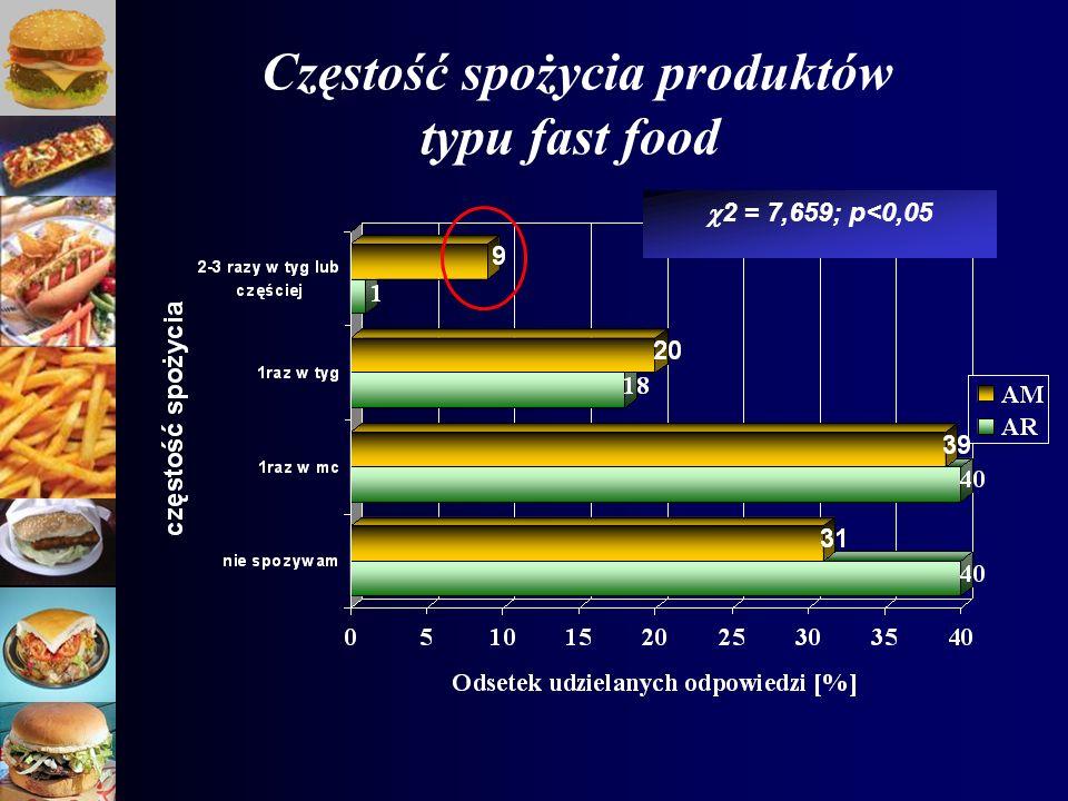 Częstość spożycia produktów typu fast food 2 = 7,659; p<0,05