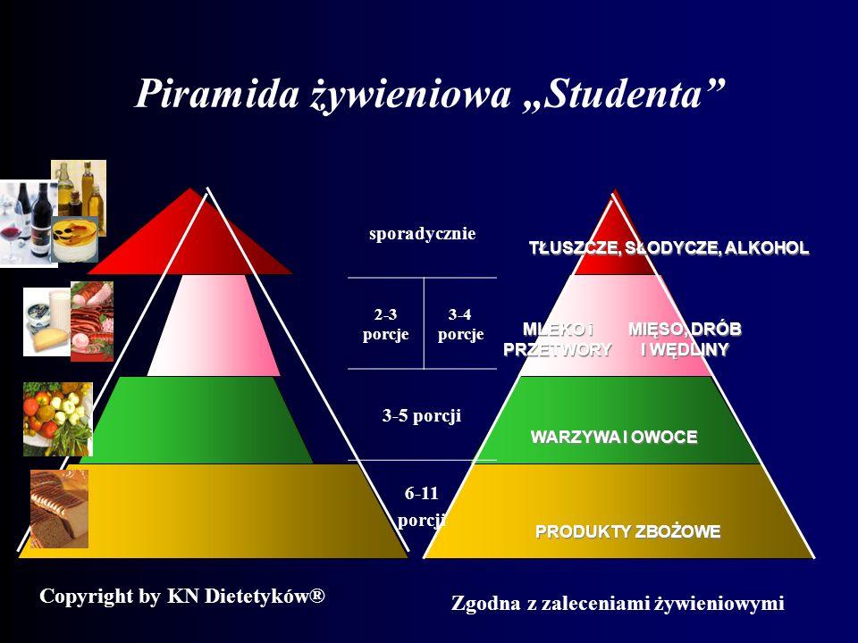 Piramida żywieniowa Studenta WARZYWA I OWOCE TŁUSZCZE, SŁODYCZE, ALKOHOL sporadycznie 2-3 porcje 3-4 porcje 3-5 porcji 6-11 porcji PRODUKTY ZBOŻOWE Co