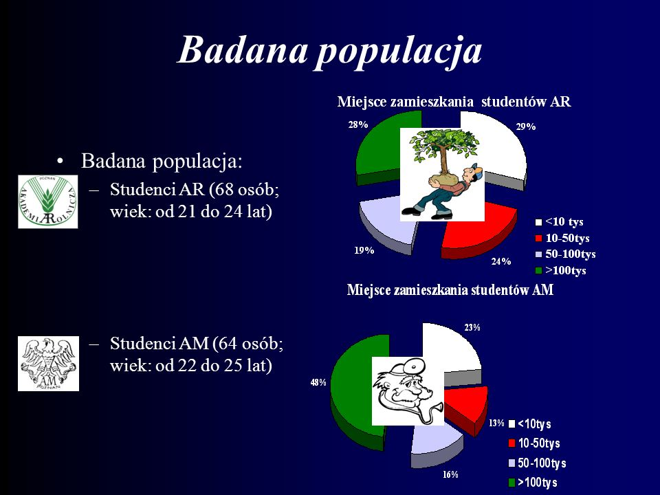 Badana populacja Badana populacja: –Studenci AR (68 osób; wiek: od 21 do 24 lat) –Studenci AM (64 osób; wiek: od 22 do 25 lat)