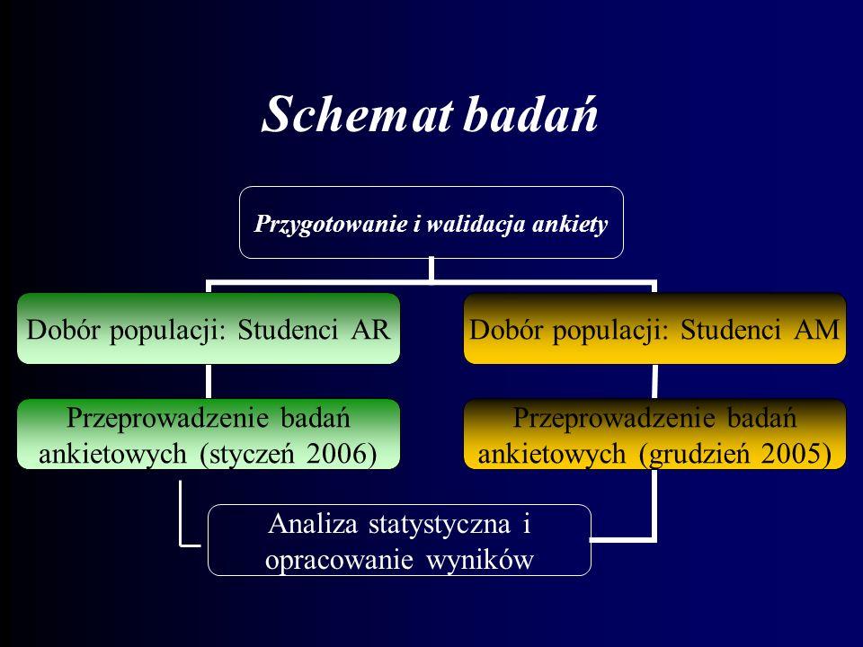 Schemat badań Przygotowanie i walidacja ankiety Dobór populacji: Studenci AR Przeprowadzenie badań ankietowych (styczeń 2006) Dobór populacji: Studenc