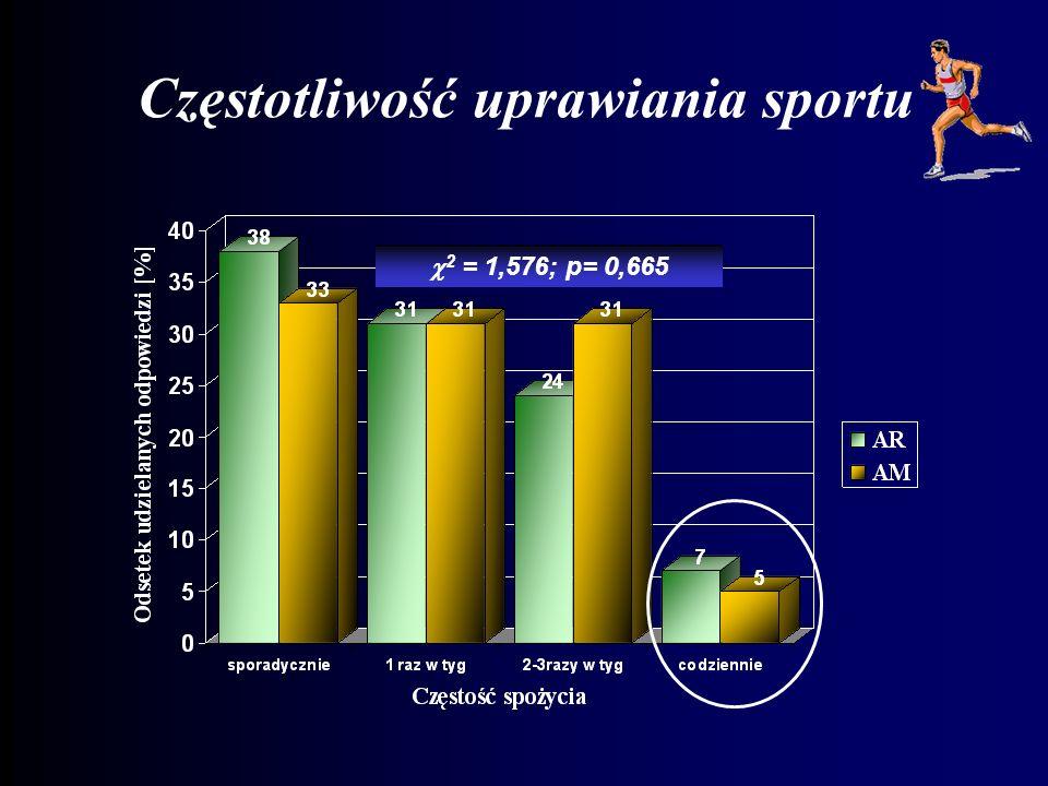 Częstotliwość uprawiania sportu 2 = 1,576; p= 0,665