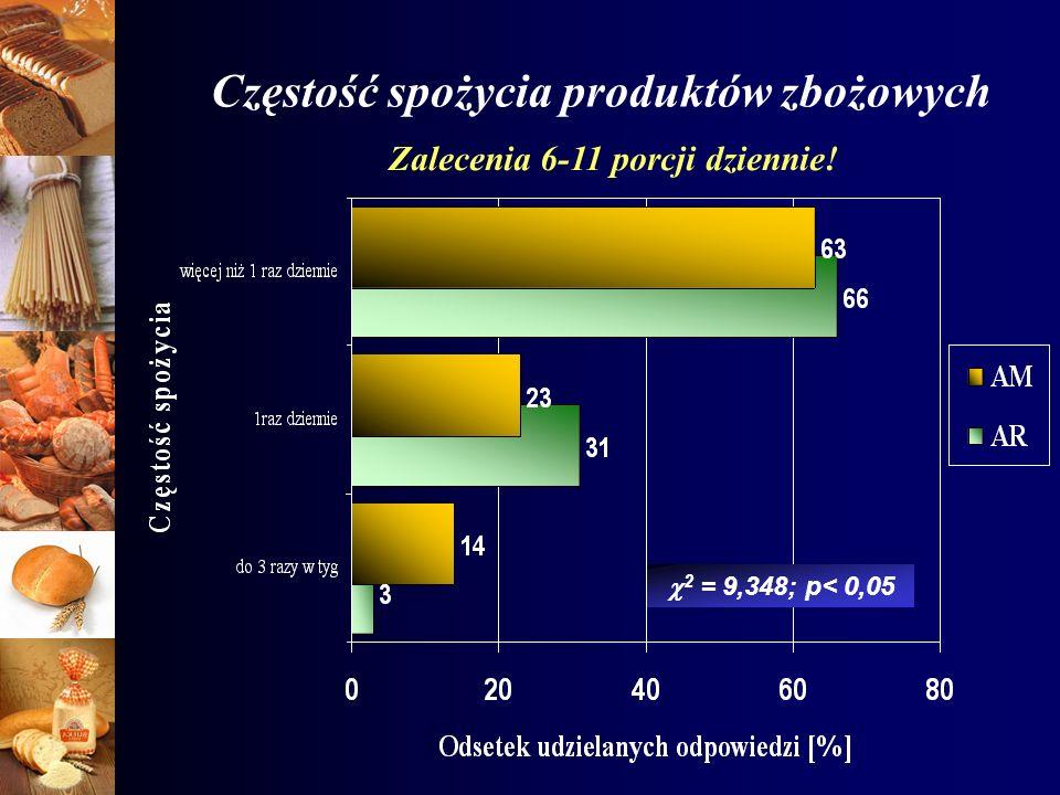 Częstość spożycia produktów zbożowych 2 = 9,348; p< 0,05 Zalecenia 6-11 porcji dziennie!