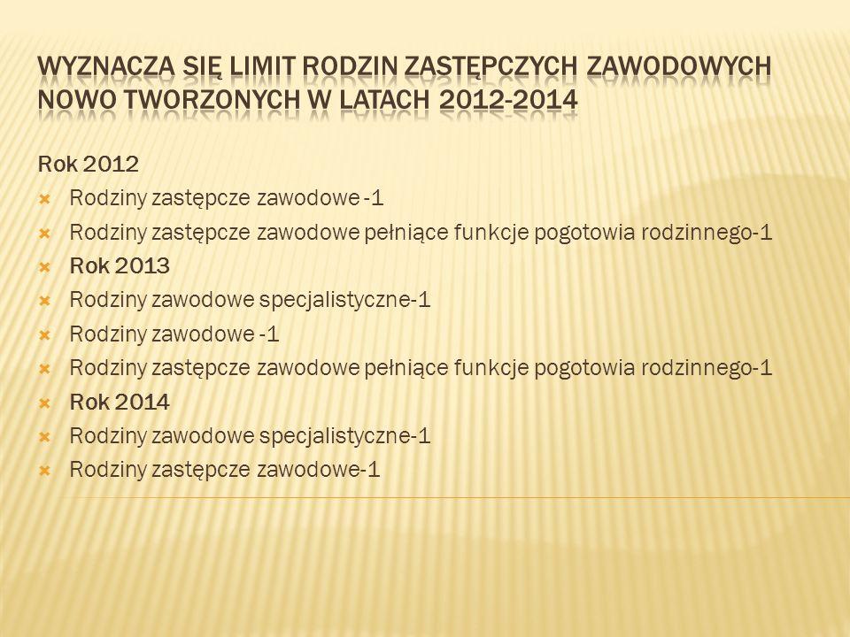 Rok 2012 Rodziny zastępcze zawodowe -1 Rodziny zastępcze zawodowe pełniące funkcje pogotowia rodzinnego-1 Rok 2013 Rodziny zawodowe specjalistyczne-1